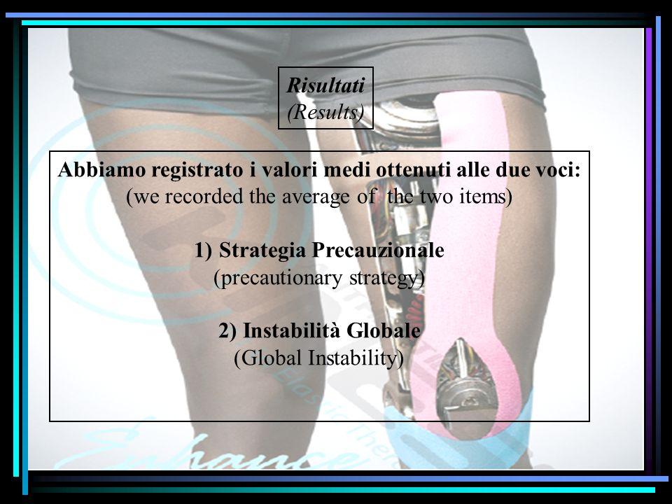 Risultati (Results) Abbiamo registrato i valori medi ottenuti alle due voci: (we recorded the average of the two items) 1)Strategia Precauzionale (pre