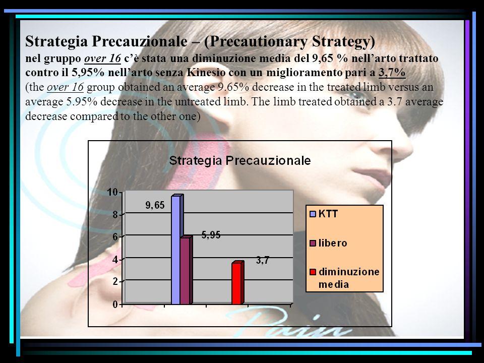 Strategia Precauzionale – (Precautionary Strategy) nel gruppo over 16 cè stata una diminuzione media del 9,65 % nellarto trattato contro il 5,95% nell