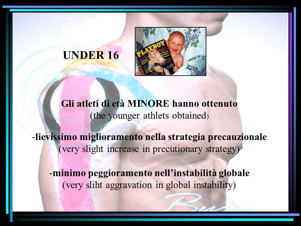 UNDER 16 Gli atleti di età MINORE hanno ottenuto (the younger athlets obtained ) -lievissimo miglioramento nella strategia precauzionale (very slight