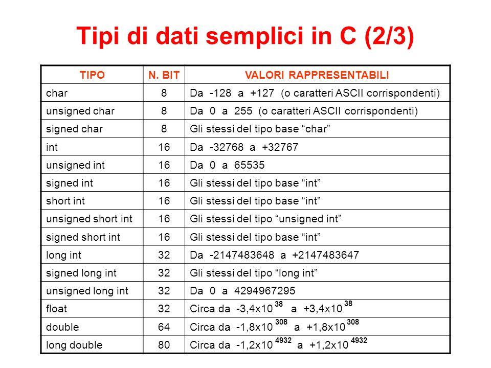 Tipi di dati semplici in C (2/3) TIPON.