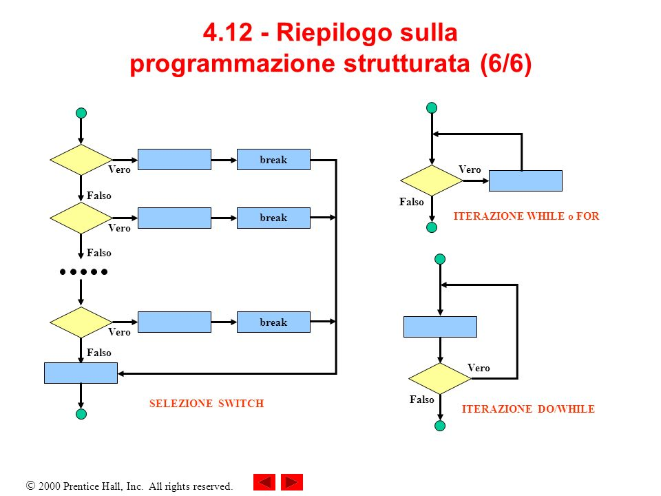 2000 Prentice Hall, Inc. All rights reserved. 4.12 - Riepilogo sulla programmazione strutturata (6/6) break Vero Falso break Vero Falso break Vero Fal