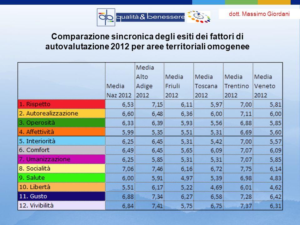 Comparazione sincronica degli esiti dei fattori di autovalutazione 2012 per aree territoriali omogenee dott.