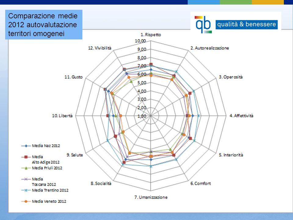 Comparazione medie 2012 autovalutazione territori omogenei
