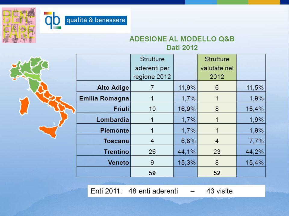 ADESIONE AL MODELLO Q&B Dati 2012 Strutture aderenti per regione 2012 Strutture valutate nel 2012 Alto Adige711,9%611,5% Emilia Romagna11,7%11,9% Friuli1016,9%815,4% Lombardia11,7%11,9% Piemonte11,7%11,9% Toscana46,8%47,7% Trentino2644,1%2344,2% Veneto915,3%815,4% 59 52 Enti 2011: 48 enti aderenti – 43 visite