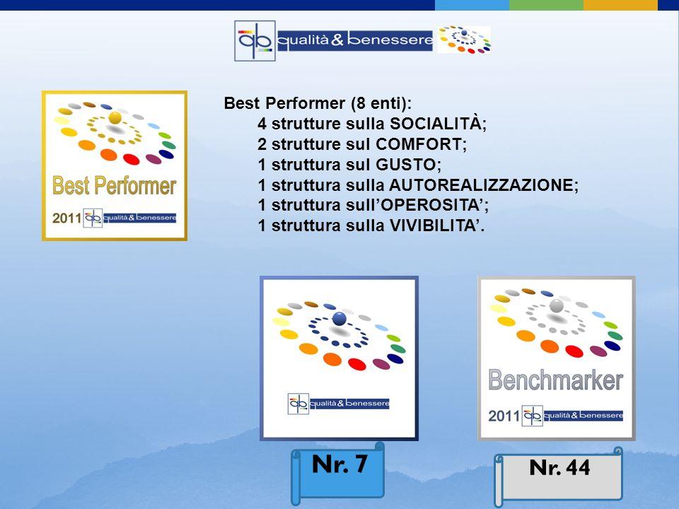 Best Performer (8 enti): 4 strutture sulla SOCIALITÀ; 2 strutture sul COMFORT; 1 struttura sul GUSTO; 1 struttura sulla AUTOREALIZZAZIONE; 1 struttura sullOPEROSITA; 1 struttura sulla VIVIBILITA.