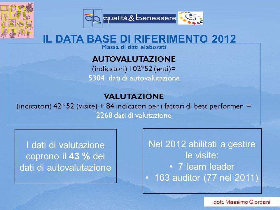 Massa di dati elaborati AUTOVALUTAZIONE (indicatori) 102*52 (enti)= 5304 dati di autovalutazione VALUTAZIONE (indicatori) 42* 52 (visite) + 84 indicatori per i fattori di best performer = 2268 dati di valutazione IL DATA BASE DI RIFERIMENTO 2012 I dati di valutazione coprono il 43 % dei dati di autovalutazione Nel 2012 abilitati a gestire le visite: 7 team leader 163 auditor (77 nel 2011) dott.