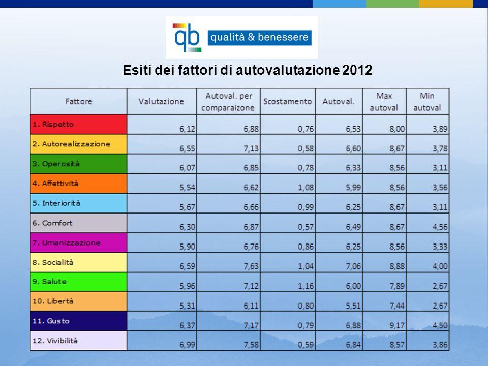 Esiti dei fattori di autovalutazione 2012