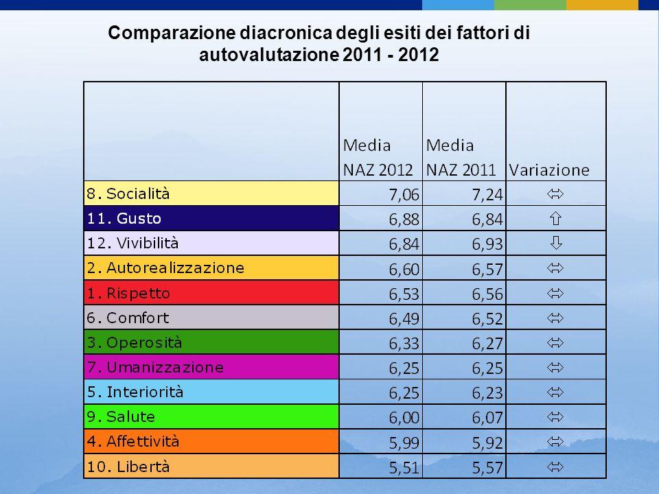 Comparazione diacronica degli esiti dei fattori di autovalutazione 2011 - 2012