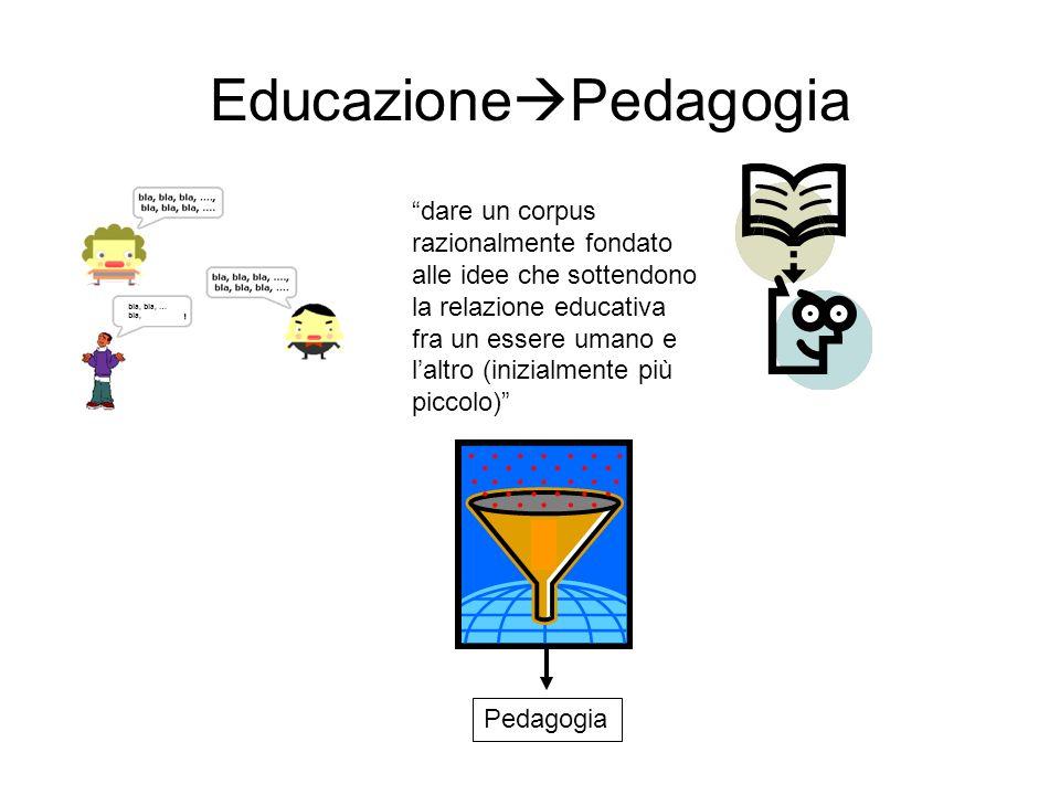 Educazione Pedagogia dare un corpus razionalmente fondato alle idee che sottendono la relazione educativa fra un essere umano e laltro (inizialmente p