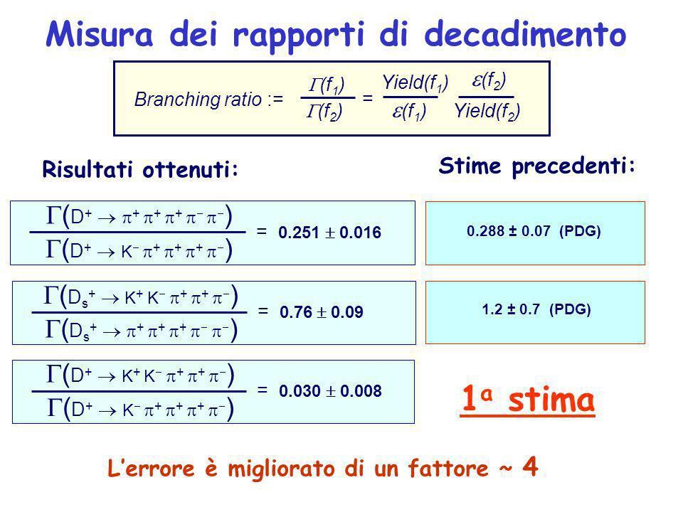 Misura dei rapporti di decadimento Risultati ottenuti: ( D s + K + K + + ) = 0.76 0.09 ( D s + + + + ) ( D + K + K + + ) = 0.030 0.008 ( D + K + + + ) 0.288 ± 0.07 (PDG) Stime precedenti: 1.2 ± 0.7 (PDG) Branching ratio := (f 1 ) (f 2 ) Yield(f 1 ) (f 1 ) Yield(f 2 ) (f 2 ) = ( D + + + + ) = 0.251 0.016 ( D + K + + + ) Lerrore è migliorato di un fattore ~ 4 1 a stima