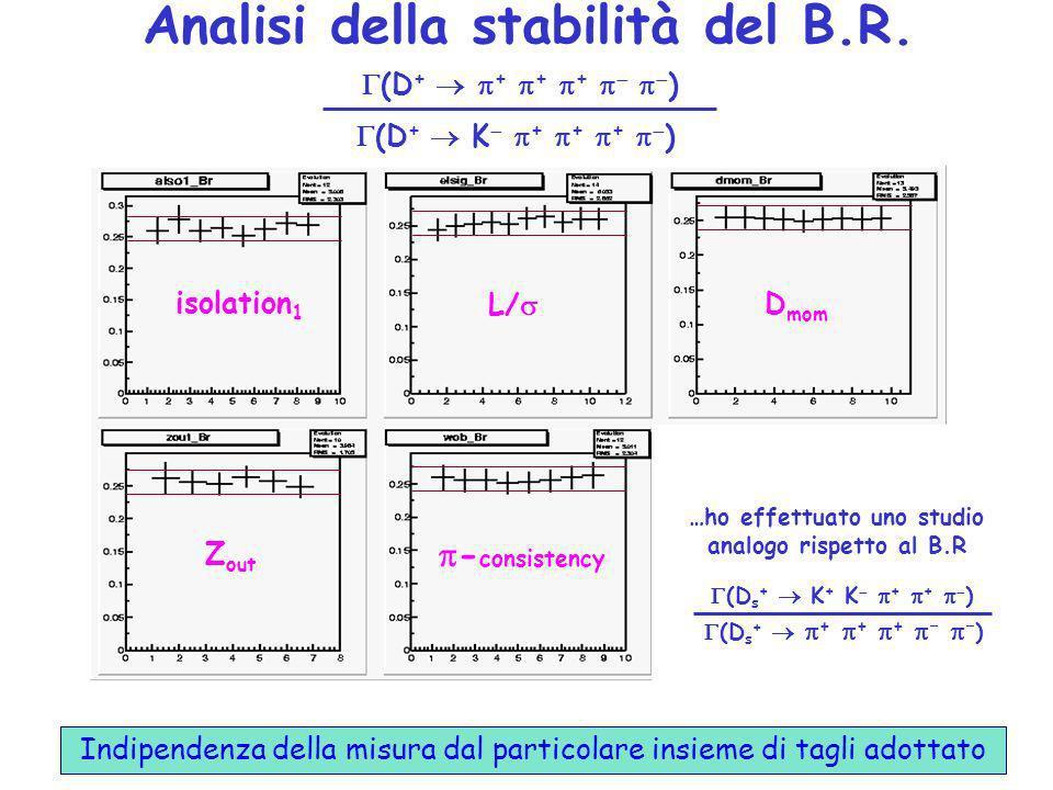 Analisi della stabilità del B.R. Indipendenza della misura dal particolare insieme di tagli adottato (D + K + + + ) (D + + + + ) L/ D mom Z out isolat