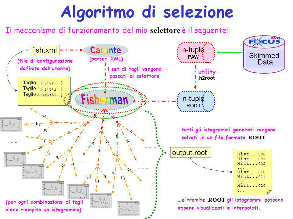 Algoritmo di selezione selettore Il meccanismo di funzionamento del mio selettore è il seguente: (file di configurazione definito dallutente) (parser
