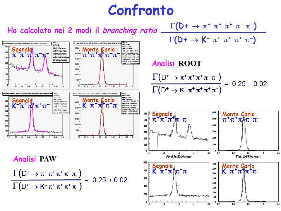 Confronto PAW Analisi PAW ( D + + + + ) = 0.25 0.02 ( D + K + + + ) Segnale + + + Monte Carlo + + + Monte Carlo K + + + Segnale K + + + Ho calcolato nei 2 modi il branching ratio ROOT Analisi ROOT Segnale + + + Monte Carlo + + + Monte Carlo K + + + Segnale K + + + (D+ K + + + ) (D+ + + + ) = 0.25 0.02 ( D + K + + + )