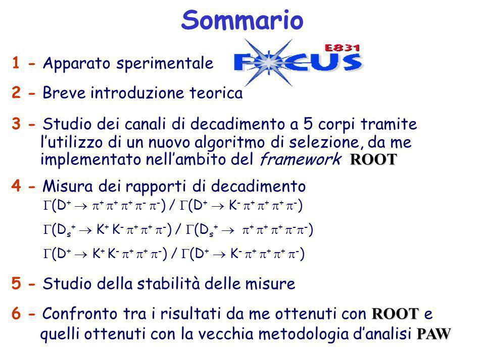 Sommario 2-Breve introduzione teorica 1-Apparato sperimentale 3-Studio dei canali di decadimento a 5 corpi tramite lutilizzo di un nuovo algoritmo di selezione, da me ROOT implementato nellambito del framework ROOT 5-Studio della stabilità delle misure ROOT 6-Confronto tra i risultati da me ottenuti con ROOT e PAW quelli ottenuti con la vecchia metodologia danalisi PAW (D + + + + - - ) / (D + K - + + + - ) (D s + K + K - + + - ) / (D s + + + + - - ) (D + K + K - + + - ) / (D + K - + + + - ) 4-Misura dei rapporti di decadimento