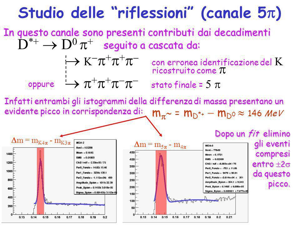 Studio delle riflessioni (canale 5 ) In questo canale sono presenti contributi dai decadimenti D *+ D 0 + + + stato finale = 5 K + + con erronea identificazione del K ricostruito come seguito a cascata da: oppure m = m D *+ m D 0 146 MeV Infatti entrambi gli istogrammi della differenza di massa presentano un evidente picco in corrispondenza di: m = m K 4 - m K 3 m = m 5 - m 4 Dopo un fit elimino gli eventi compresi compresi entro 2 entro 2 da questo picco.