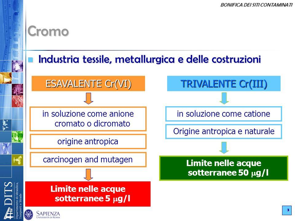 BONIFICA DEI SITI CONTAMINATI 3 Cromo Industria tessile, metallurgica e delle costruzioni Industria tessile, metallurgica e delle costruzioni ESAVALENTE Cr(VI) TRIVALENTE Cr(III) in soluzione come anione cromato o dicromato origine antropica carcinogen and mutagen Limite nelle acque sotterranee 5 g/l in soluzione come catione Origine antropica e naturale Limite nelle acque sotterranee 50 g/l