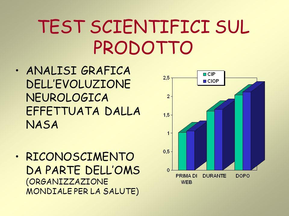 TEST SCIENTIFICI SUL PRODOTTO ANALISI GRAFICA DELLEVOLUZIONE NEUROLOGICA EFFETTUATA DALLA NASA RICONOSCIMENTO DA PARTE DELLOMS (ORGANIZZAZIONE MONDIALE PER LA SALUTE)