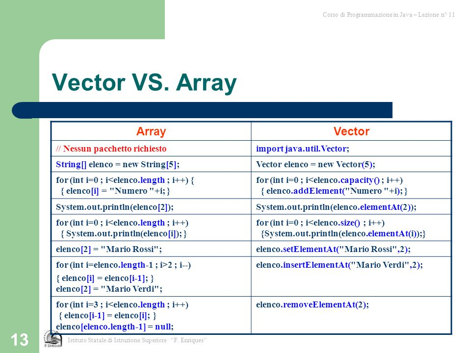 13 Vector VS. Array Corso di Programmazione in Java – Lezione n° 11 Istituto Statale di Istruzione Superiore F. Enriques ArrayVector // Nessun pacchet