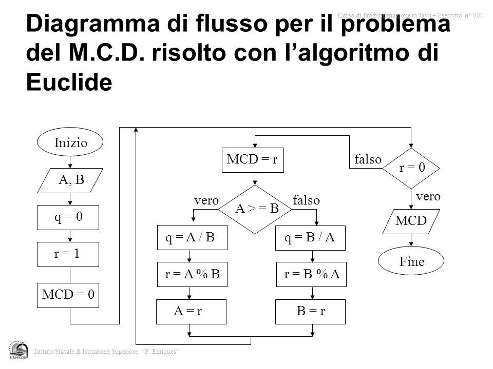 Diagramma di flusso per il problema del M.C.D. risolto con lalgoritmo di Euclide Inizio A, B q = 0 r = 1 r = 0 Fine vero falso MCD A > = B q = A / Bq
