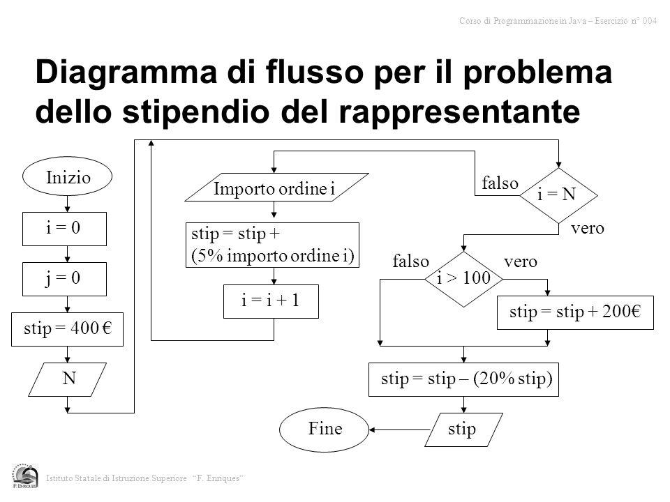 Diagramma di flusso per il problema dello stipendio del rappresentante Inizio i = 0 j = 0 i = N Fine vero falso Corso di Programmazione in Java – Esercizio n° 004 Istituto Statale di Istruzione Superiore F.
