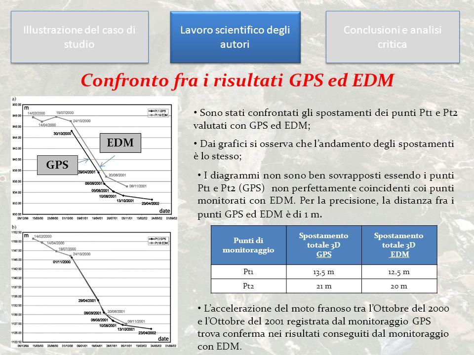 Illustrazione del caso di studio Lavoro scientifico degli autori Conclusioni e analisi critica Confronto fra i risultati GPS ed EDM Dai grafici si oss