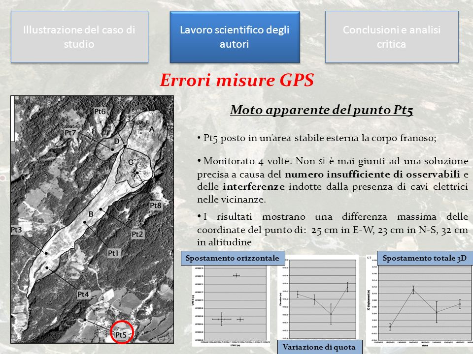 Illustrazione del caso di studio Lavoro scientifico degli autori Conclusioni e analisi critica Errori misure GPS Moto apparente del punto Pt5 Pt5 post