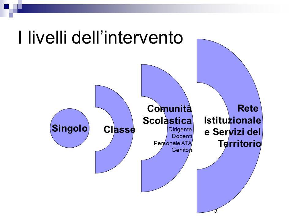 3 I livelli dellintervento Singolo Classe Comunità Scolastica Dirigente Docenti Personale ATA Genitori Rete Istituzionale e Servizi del Territorio