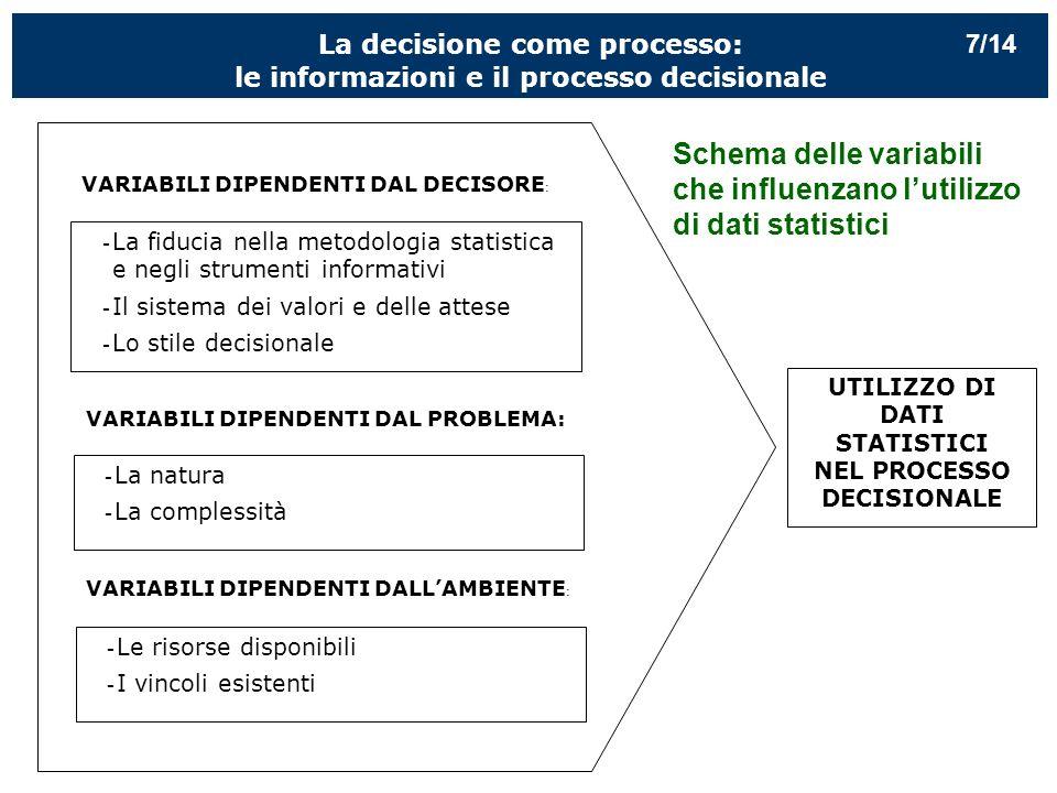 La decisione come processo: le informazioni e il processo decisionale - La fiducia nella metodologia statistica e negli strumenti informativi - Il sistema dei valori e delle attese - Lo stile decisionale - La natura - La complessità - Le risorse disponibili - I vincoli esistenti UTILIZZO DI DATI STATISTICI NEL PROCESSO DECISIONALE VARIABILI DIPENDENTI DAL DECISORE : VARIABILI DIPENDENTI DAL PROBLEMA: VARIABILI DIPENDENTI DALLAMBIENTE : Schema delle variabili che influenzano lutilizzo di dati statistici 7/14