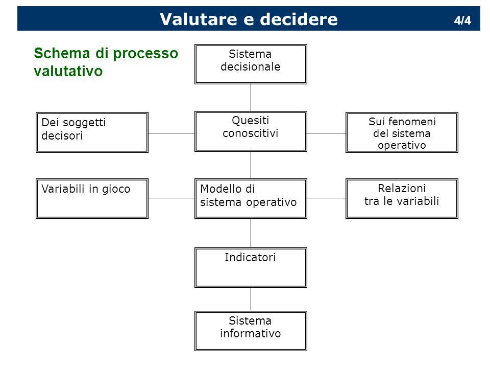 LA VALUTAZIONE: Introduzione È essenziale concepire la V come uno strumento orientato alla assunzione di decisioni, e di collegare strettamente il processo valutativo con quello decisionale, sia a livello operativo che politico e di governo.