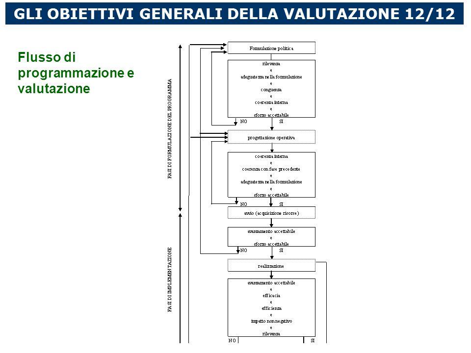 GLI OBIETTIVI GENERALI DELLA VALUTAZIONE 12/12 Flusso di programmazione e valutazione