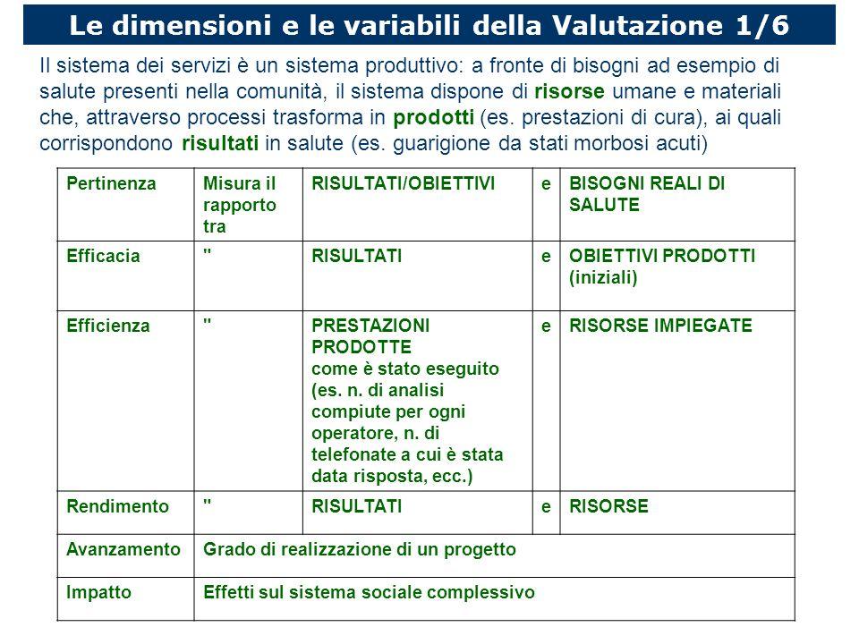 Le dimensioni e le variabili della Valutazione 1/6 PertinenzaMisura il rapporto tra RISULTATI/OBIETTIVIeBISOGNI REALI DI SALUTE Efficacia RISULTATIeOBIETTIVI PRODOTTI (iniziali) Efficienza PRESTAZIONI PRODOTTE come è stato eseguito (es.