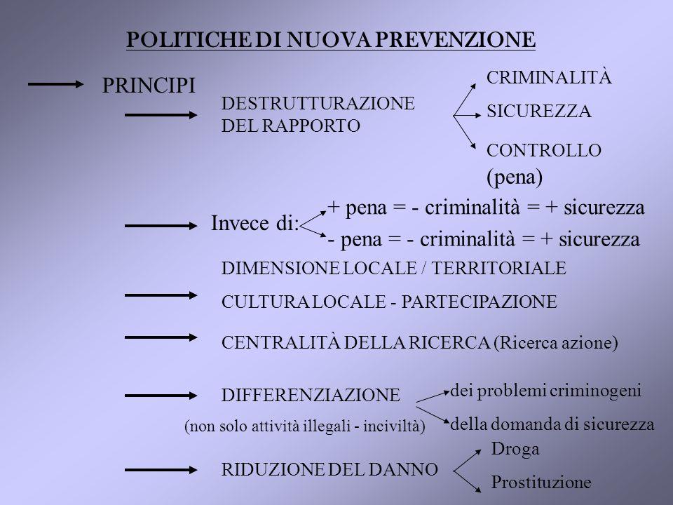 POLITICHE DI NUOVA PREVENZIONE PRINCIPI DESTRUTTURAZIONE DEL RAPPORTO CRIMINALITÀ SICUREZZA CONTROLLO (pena) DIMENSIONE LOCALE / TERRITORIALE CULTURA LOCALE - PARTECIPAZIONE CENTRALITÀ DELLA RICERCA (Ricerca azione) DIFFERENZIAZIONE dei problemi criminogeni della domanda di sicurezza (non solo attività illegali - inciviltà) RIDUZIONE DEL DANNO Droga Prostituzione + pena = - criminalità = + sicurezza Invece di: - pena = - criminalità = + sicurezza