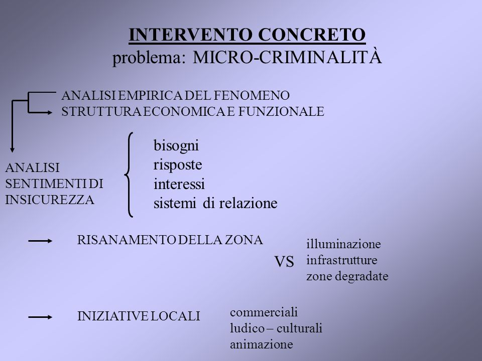 INTERVENTO CONCRETO problema: MICRO-CRIMINALITÀ ANALISI EMPIRICA DEL FENOMENO STRUTTURA ECONOMICA E FUNZIONALE ANALISI SENTIMENTI DI INSICUREZZA bisogni risposte interessi sistemi di relazione RISANAMENTO DELLA ZONA INIZIATIVE LOCALI illuminazione infrastrutture zone degradate VS commerciali ludico – culturali animazione