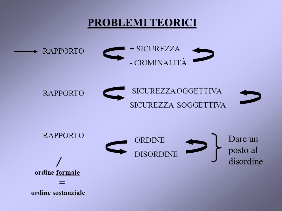 PROBLEMI TEORICI RAPPORTO + SICUREZZA - CRIMINALITÀ RAPPORTO SICUREZZA OGGETTIVA SICUREZZA SOGGETTIVA RAPPORTO ORDINE DISORDINE Dare un posto al disordine ordine formale = ordine sostanziale