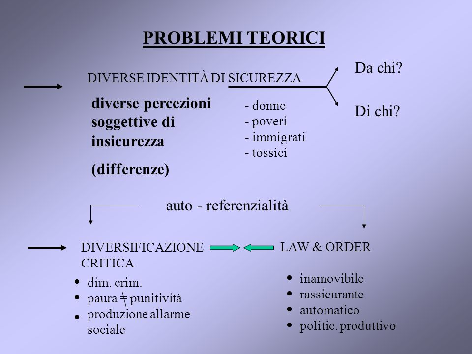 PROBLEMI TEORICI DIVERSE IDENTITÀ DI SICUREZZA diverse percezioni soggettive di insicurezza (differenze) - donne - poveri - immigrati - tossici Da chi.