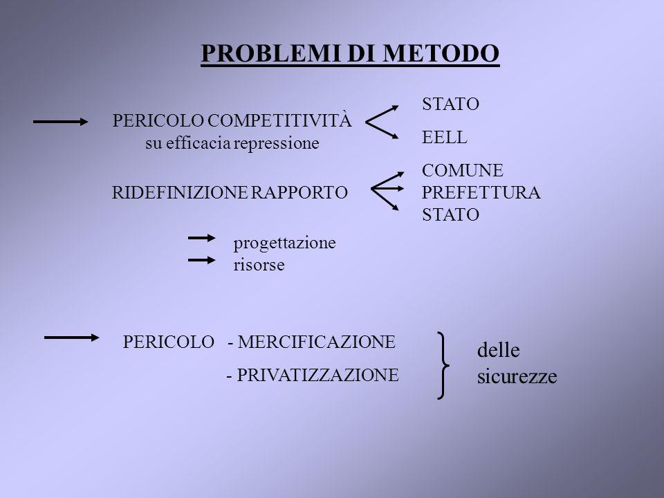 PROBLEMI DI METODO PERICOLO COMPETITIVITÀ su efficacia repressione STATO EELL RIDEFINIZIONE RAPPORTO COMUNE PREFETTURA STATO progettazione risorse PERICOLO - MERCIFICAZIONE - PRIVATIZZAZIONE delle sicurezze
