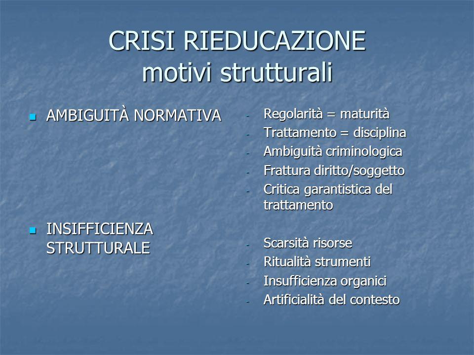 CRISI RIEDUCAZIONE motivi strutturali AMBIGUITÀ NORMATIVA AMBIGUITÀ NORMATIVA INSIFFICIENZA STRUTTURALE INSIFFICIENZA STRUTTURALE - Regolarità = matur