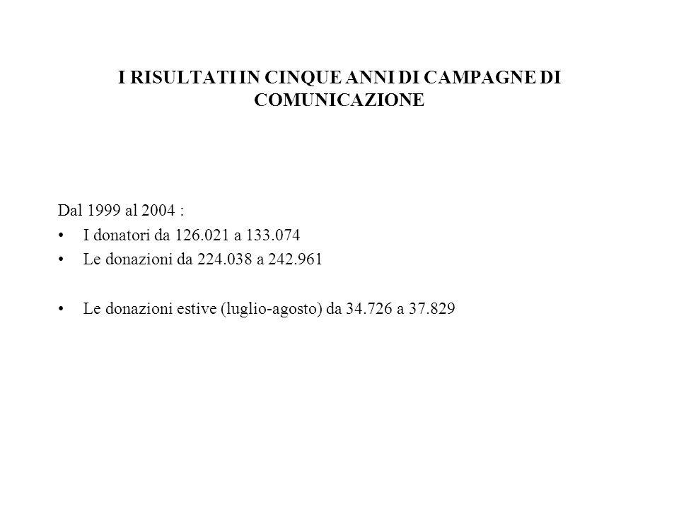 Dal 1999 al 2004 : I donatori da 126.021 a 133.074 Le donazioni da 224.038 a 242.961 Le donazioni estive (luglio-agosto) da 34.726 a 37.829