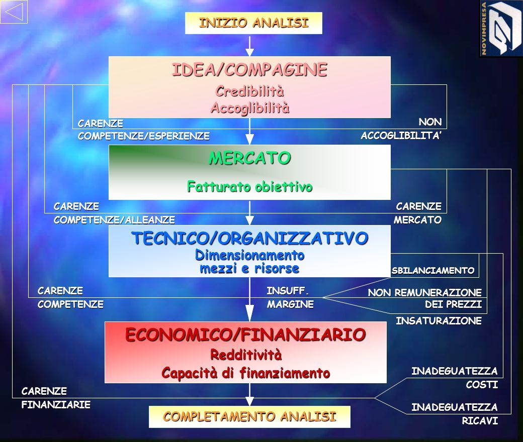 INIZIO ANALISI COMPLETAMENTO ANALISI NONACCOGLIBILITA CARENZECOMPETENZE/ESPERIENZE CARENZEMERCATOCARENZECOMPETENZE/ALLEANZE NON REMUNERAZIONE DEI PREZZI CARENZECOMPETENZE SBILANCIAMENTO INSATURAZIONE INSUFF.MARGINE INADEGUATEZZACOSTI INADEGUATEZZARICAVI ECONOMICO/FINANZIARIORedditività Capacità di finanziamento TECNICO/ORGANIZZATIVODimensionamento mezzi e risorse MERCATO Fatturato obiettivo IDEA/COMPAGINECredibilitàAccoglibilità CARENZEFINANZIARIE