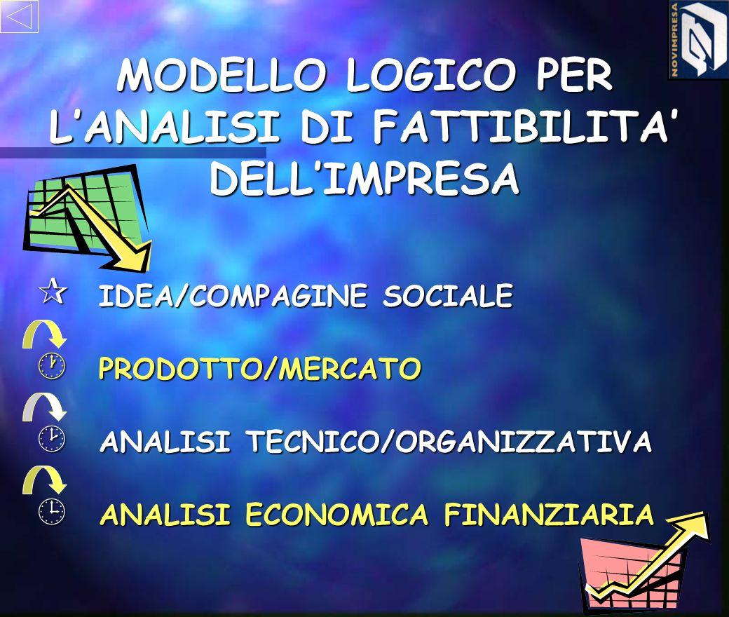 ¶ IDEA/COMPAGINE SOCIALE MODELLO LOGICO PER LANALISI DI FATTIBILITA DELLIMPRESA ¸ ANALISI TECNICO/ORGANIZZATIVA · PRODOTTO/MERCATO ¹ ANALISI ECONOMICA FINANZIARIA