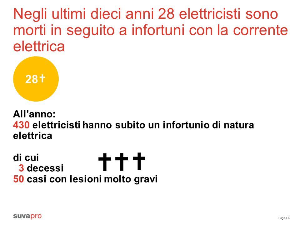 Pagina 6 Negli ultimi dieci anni 28 elettricisti sono morti in seguito a infortuni con la corrente elettrica All anno: 430 elettricisti hanno subito un infortunio di natura elettrica di cui 3 decessi 50 casi con lesioni molto gravi 28
