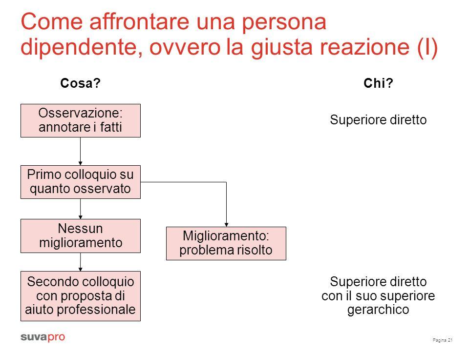 Pagina 21 Come affrontare una persona dipendente, ovvero la giusta reazione (I) Cosa? Osservazione: annotare i fatti Primo colloquio su quanto osserva