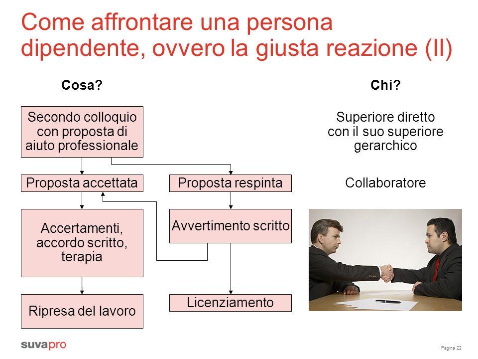 Pagina 22 Come affrontare una persona dipendente, ovvero la giusta reazione (II) Cosa? Secondo colloquio con proposta di aiuto professionale Proposta