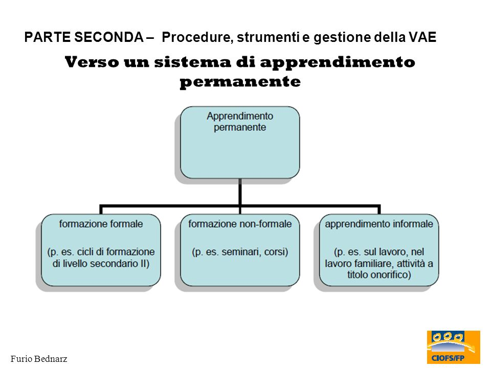 Furio Bednarz PARTE SECONDA – Procedure, strumenti e gestione della VAE Verso un sistema di apprendimento permanente