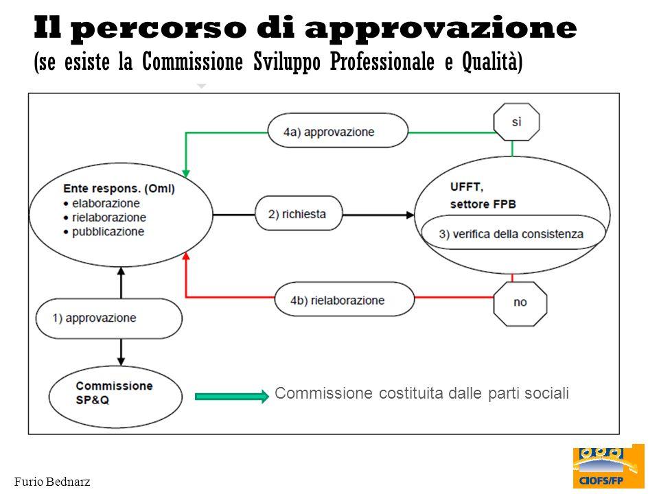 Furio Bednarz Il percorso di approvazione (se esiste la Commissione Sviluppo Professionale e Qualità) Commissione costituita dalle parti sociali