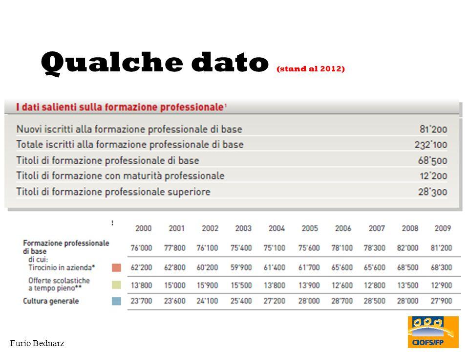 Furio Bednarz Qualche dato (stand al 2012)