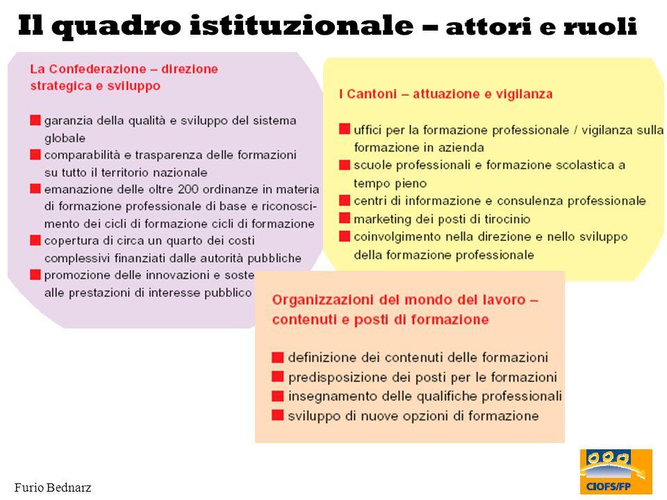 Il quadro istituzionale – attori e ruoli