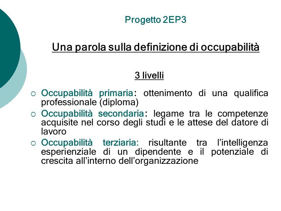 3 livelli Occupabilità primaria : ottenimento di una qualifica professionale (diploma) Occupabilità secondaria : legame tra le competenze acquisite ne
