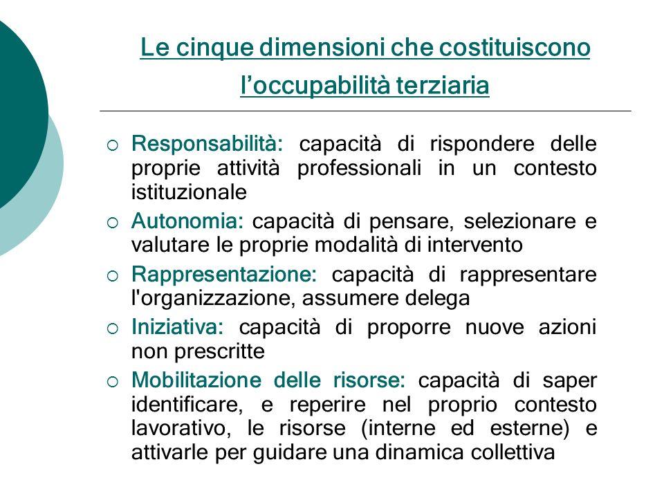 Le cinque dimensioni che costituiscono loccupabilità terziaria Responsabilità: capacità di rispondere delle proprie attività professionali in un conte