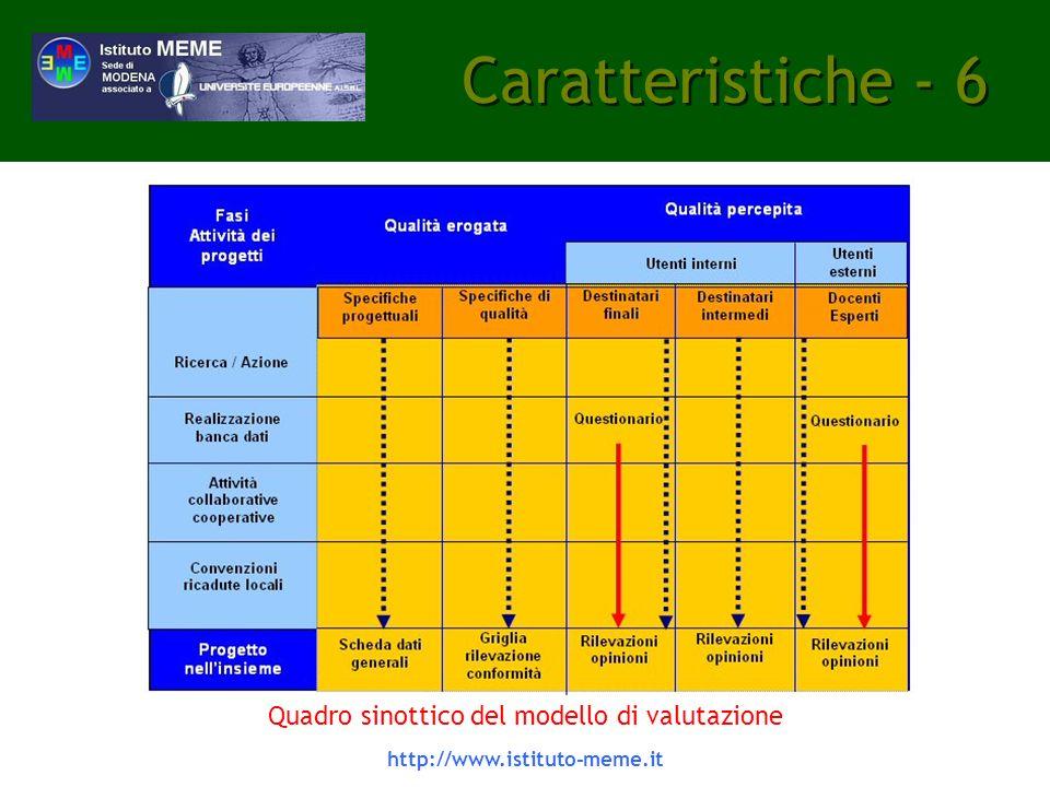 http://www.istituto-meme.it Caratteristiche - 6 Quadro sinottico del modello di valutazione